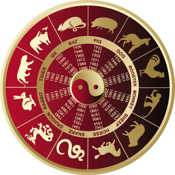 Čínská znamení